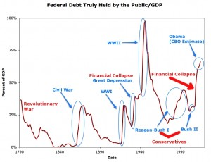 Debt GDP Ratio