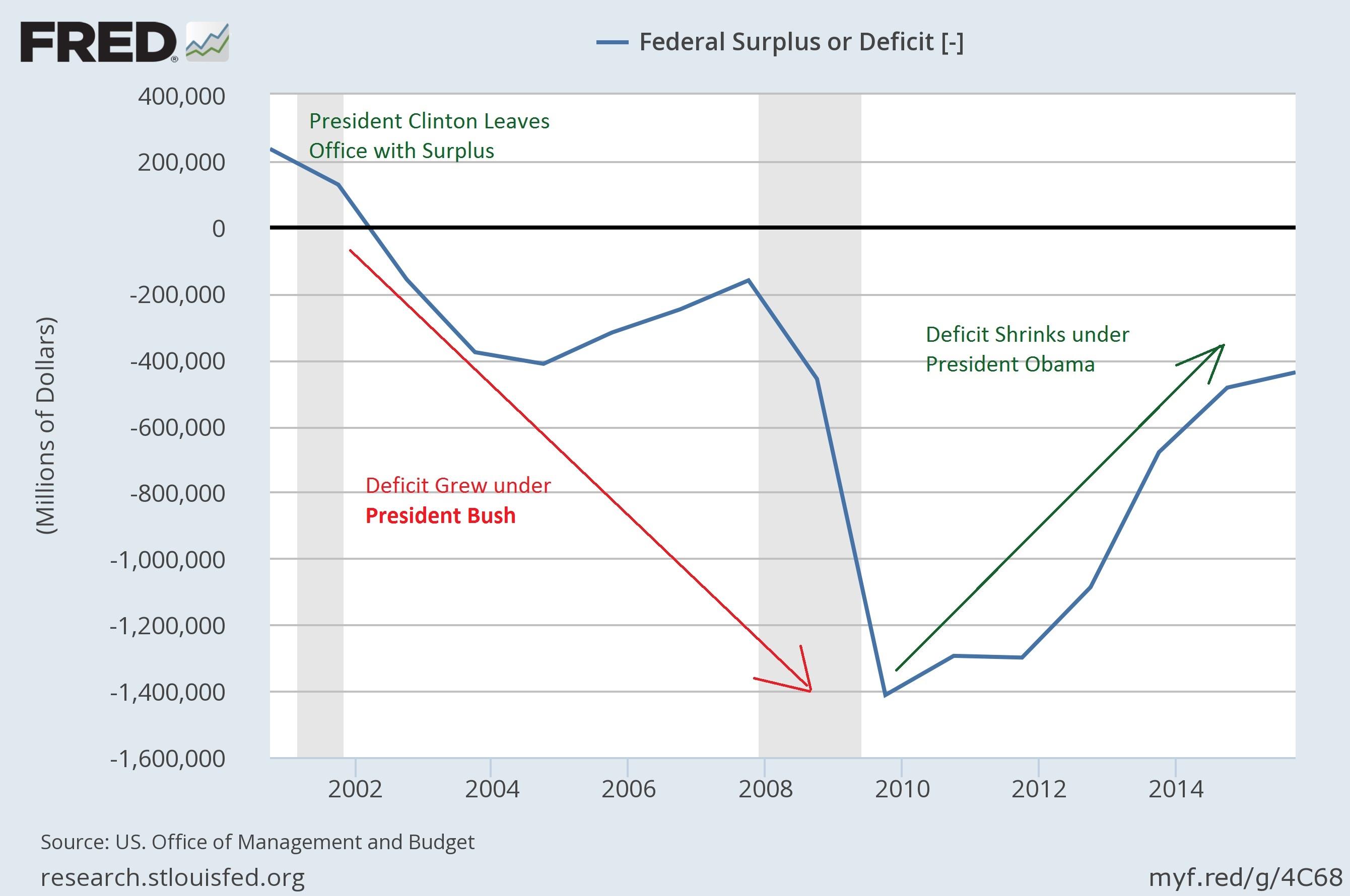 deficit_bush_obama_comentary